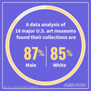An infographic stating that collections at 18 major U.S. art museums are 87% male and 85% white.